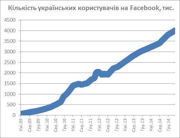 Украинская аудитория Facebook за год увеличилась на 25%